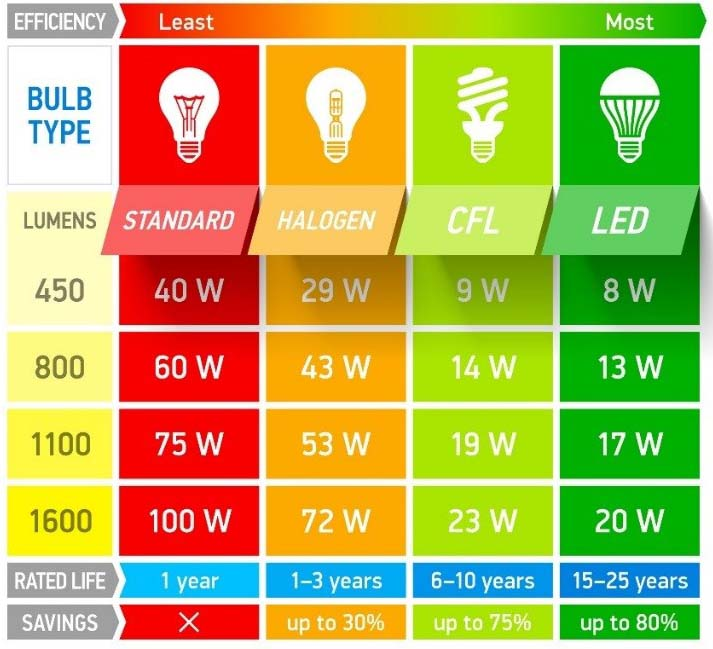 Chart showing bulb types and wattage