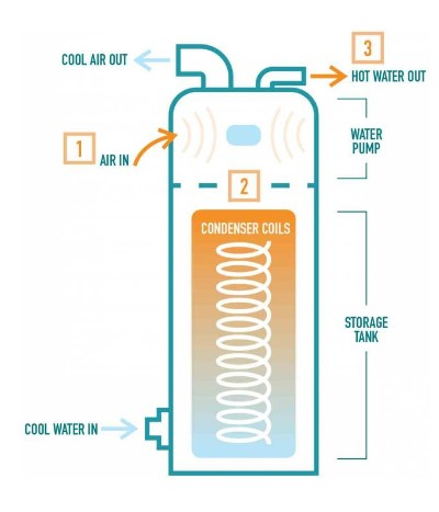 Infographic of how a heat pump water heater works